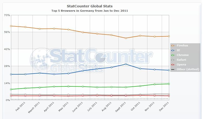 Browser Statistik 2011: Browser Marktanteilentwicklung  in Deutschland