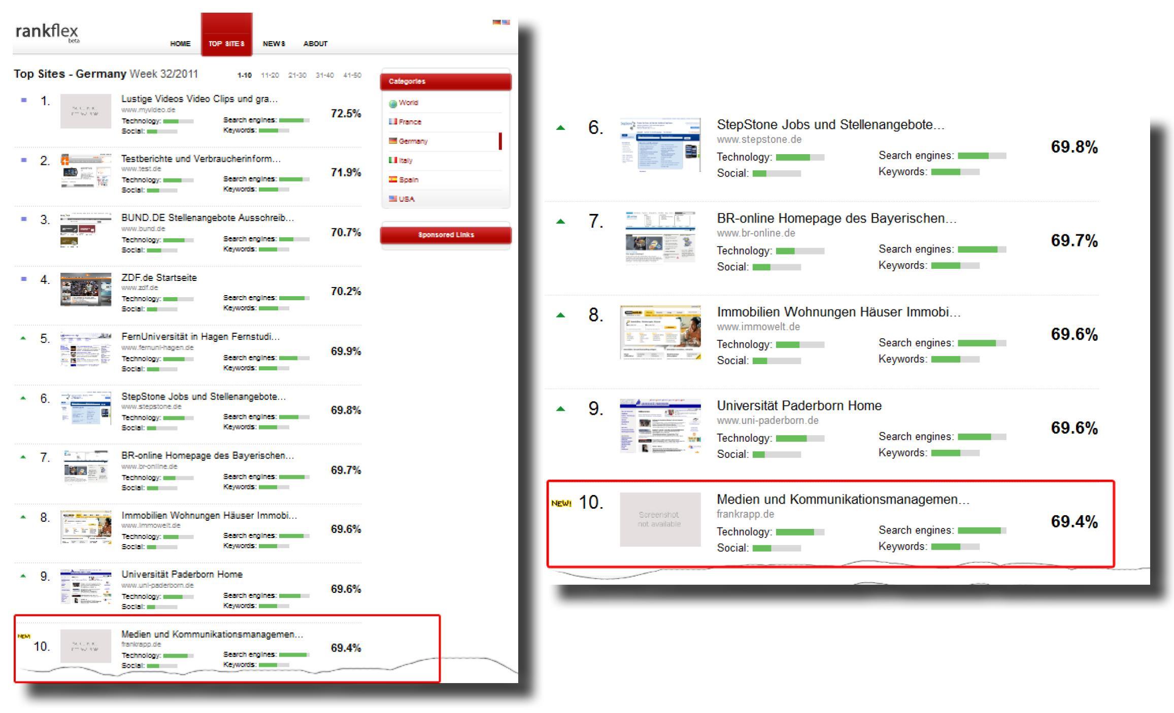 Die Internetseite frankrapp.de gehört zu den Top 10 Webseiten Deutschlands.