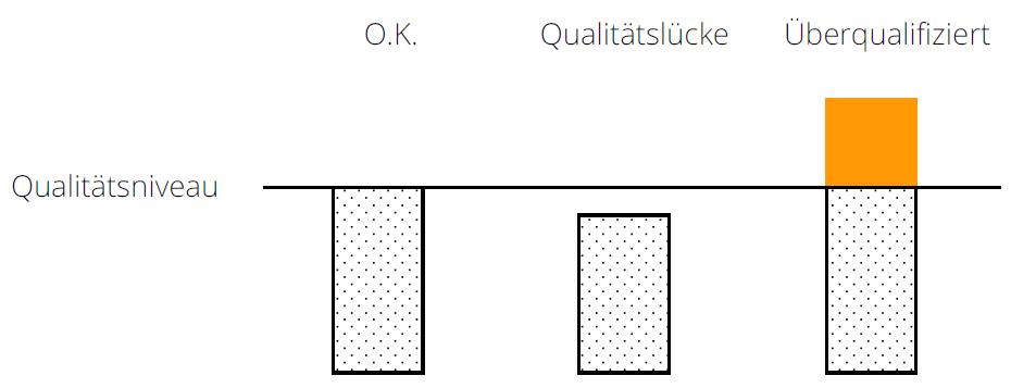 Die unterschiedlichen Qualitätsniveaus im Marketing.