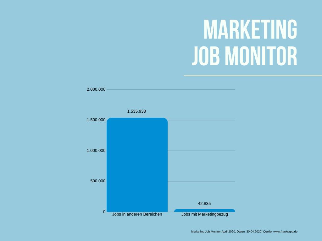 Anzahl und Verhältnis freier Jobs im Marketing
