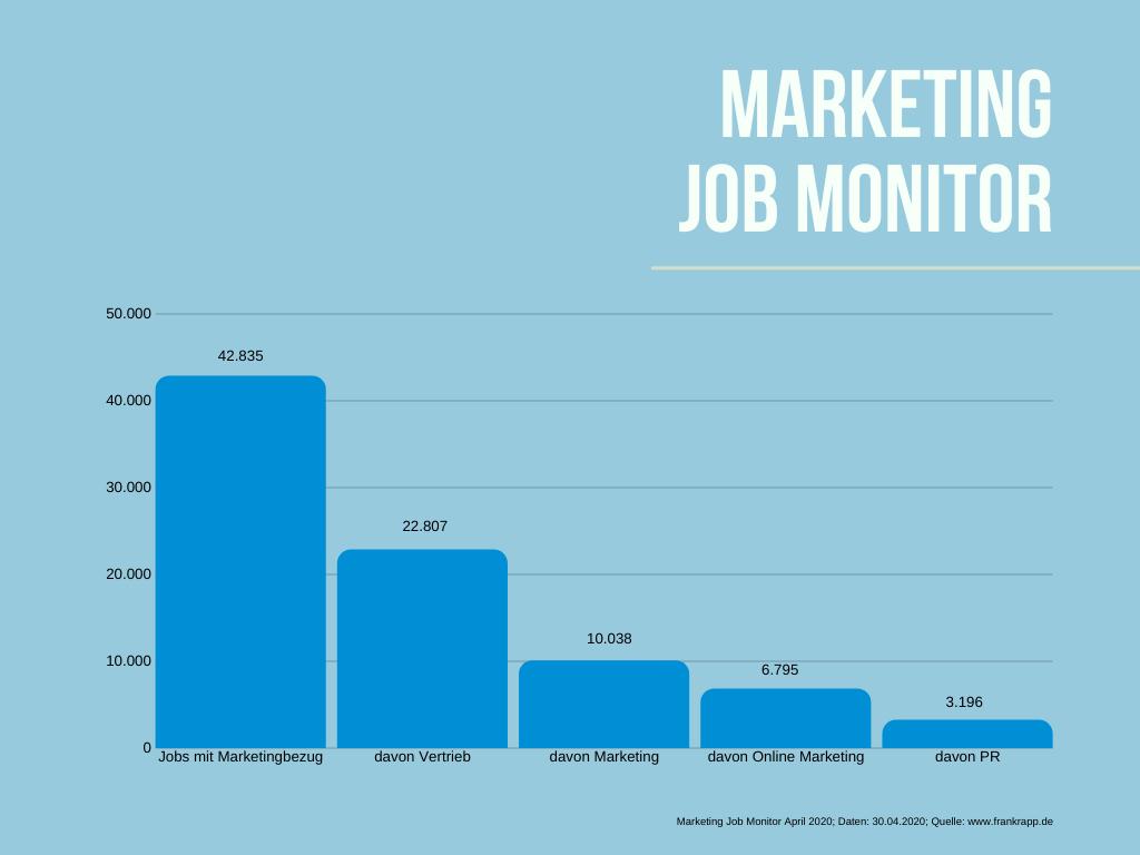 Anzahl und Verhältnis der freien Jobs in den Bereichen Marketing, Vertrieb, Online Marketing und PR