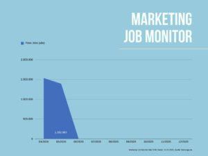 Wie viele freie Jobs gibt es aktuell im Mai 2020 in Deutschland?
