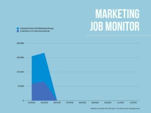Anzahl Arbeitslose und Arbeitssuchende mit einem Marketing-Bezug
