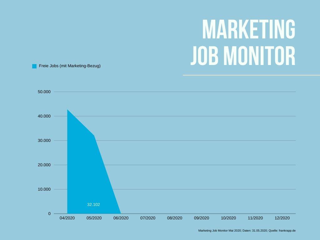 Wie viele freie Jobs haben davon aktuell einen Marketing-Bezug?