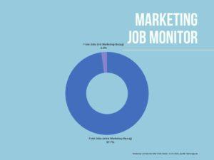 2,3% der freien Jobs haben aktuell im Durchschnitt auf den vier großen Jobbörsen im Mai 2020 in Deutschland einen Marketing-Bezug.