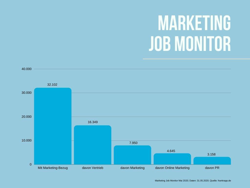 Wie viele freie Jobs gibt es aktuell in den Bereichen Marketing, Vertrieb, Online Marketing und PR?