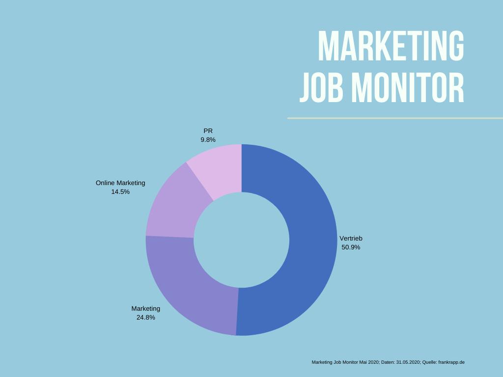 Anteile aktuell freier Jobs in den Bereichen Marketing, Vertrieb, Online Marketing und PR.