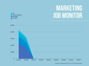 Entwicklung der freien Marketing Jobs im zeitlichen Verlauf.