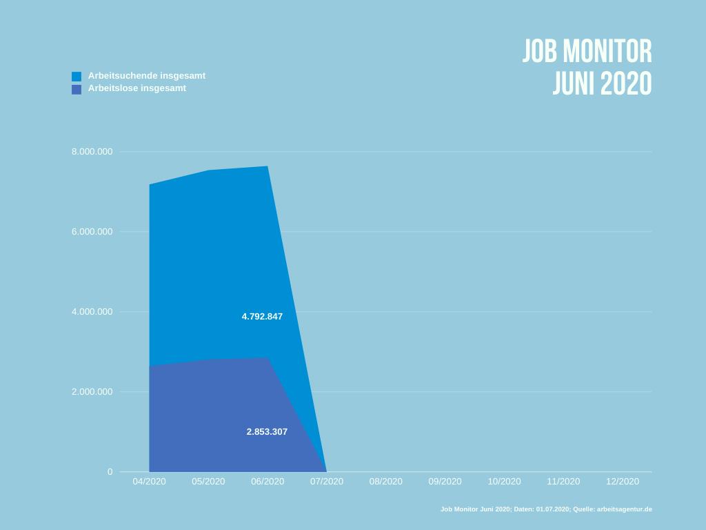 Arbeitslose und Arbeitsuchende in Deutschland im Juni 2020