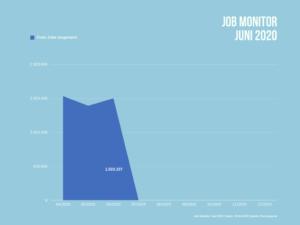 1.503.337 freie Jobs gibt es aktuell im Juni 2020 durchschnittlich in Deutschland.