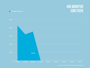 35.425 freie Jobs mit Marketing-Bezug gibt es im Juni 2020 Deutschland