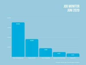 Anzahl aktuell freier Jobs in den Bereichen Vertrieb, Marketing, Online Marketing und PR