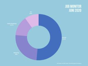 Anteile aktuell freier Jobs in den Bereichen Vertrieb, Marketing, Online Marketing und PR.