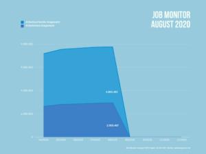 Anzahl Arbeitslose und Arbeitsuchende in Deutschland im August 2020.