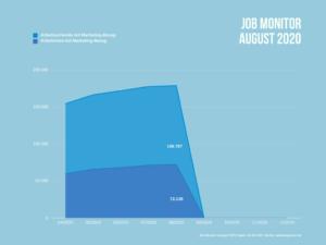 Anzahl Arbeitslose und Arbeitsuchende mit einem beruflichen Marketing-Bezug.