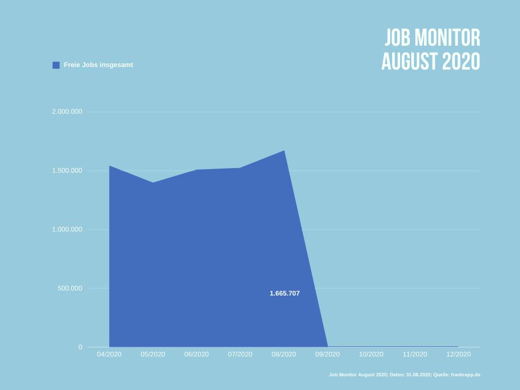 Anzahl durchschnittlich freier Jobs in Deutschland im August 2020.