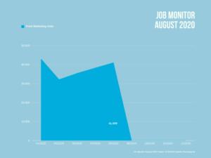 Anzahl durchschnittlich freier Jobs mit Marketing-Bezug in Deutschland im August 2020.