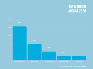 Anzahl aktuell freier Jobs in den Bereichen Vertrieb, Marketing, Online Marketing und PR.